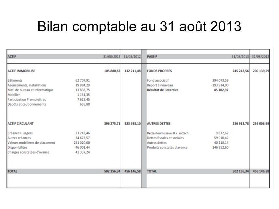 Commission Promotion Prévisions 2013-2014 Un budget total de 35,3 k (+11,4 k), soit 2,9% du budget fédéral Augmentation des dépenses liées aux animations en villages vacances Enveloppe de 10 k pour les actions de terrain (prospection – création de clubs) 2,8% 8,5% 28,3% 5,7% 8,5% 15% 14,2% 5,7%11,3%
