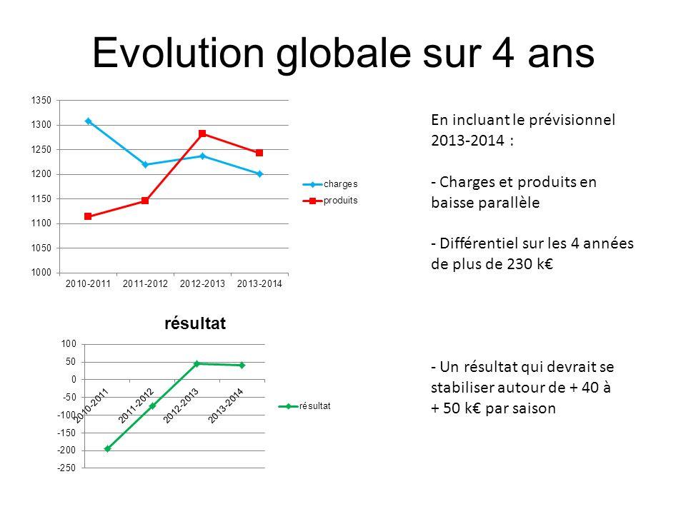 Evolution globale sur 4 ans En incluant le prévisionnel 2013-2014 : - Charges et produits en baisse parallèle - Différentiel sur les 4 années de plus