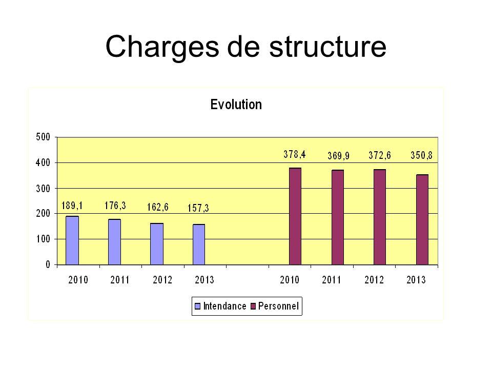 Charges de structure Répartition