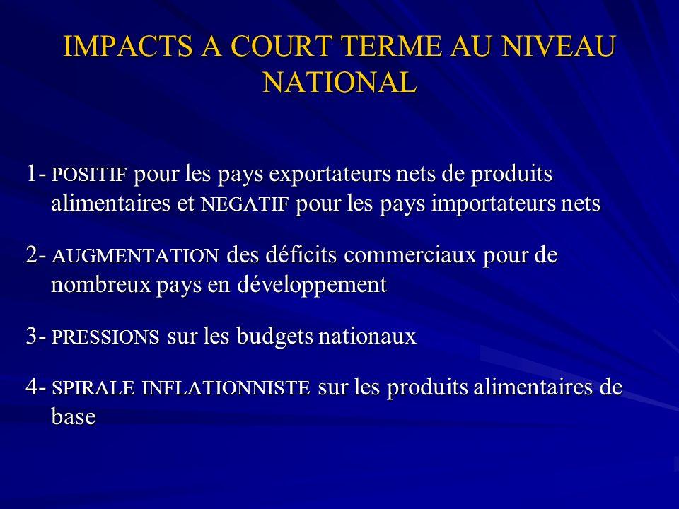 IMPACTS A COURT TERME AU NIVEAU NATIONAL 1- POSITIF pour les pays exportateurs nets de produits alimentaires et NEGATIF pour les pays importateurs net