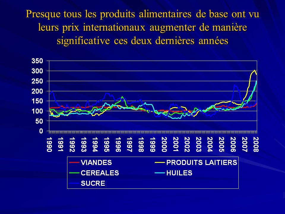 Presque tous les produits alimentaires de base ont vu leurs prix internationaux augmenter de manière significative ces deux dernières années