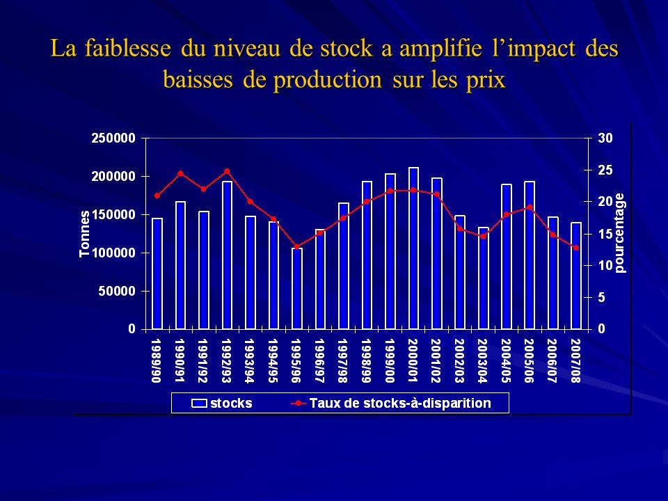La faiblesse du niveau de stock a amplifie limpact des baisses de production sur les prix