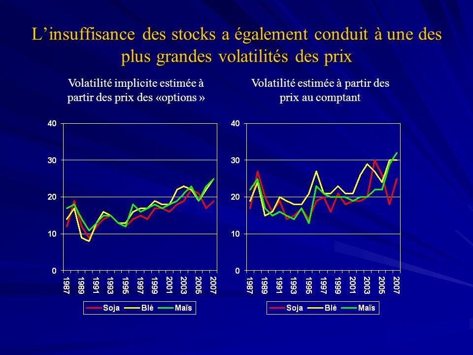 Linsuffisance des stocks a également conduit à une des plus grandes volatilités des prix Volatilité implicite estimée à partir des prix des «options »