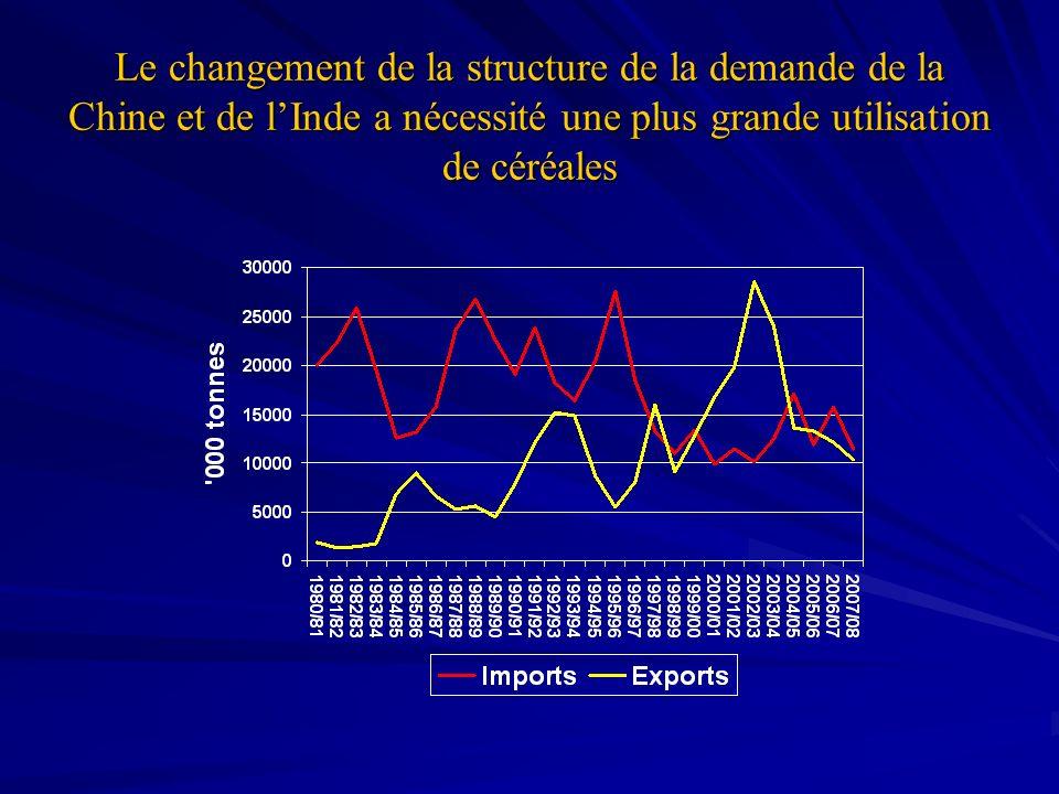 Le changement de la structure de la demande de la Chine et de lInde a nécessité une plus grande utilisation de céréales