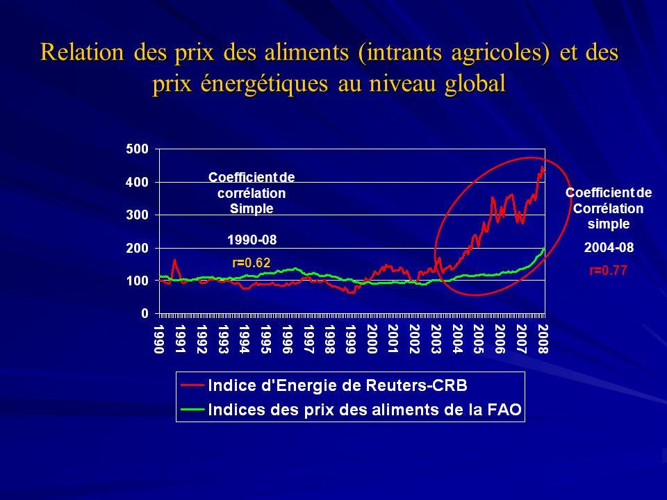 Relation des prix des aliments (intrants agricoles) et des prix énergétiques au niveau global Coefficient de corrélation Simple 1990-08 r=0.62 Coeffic