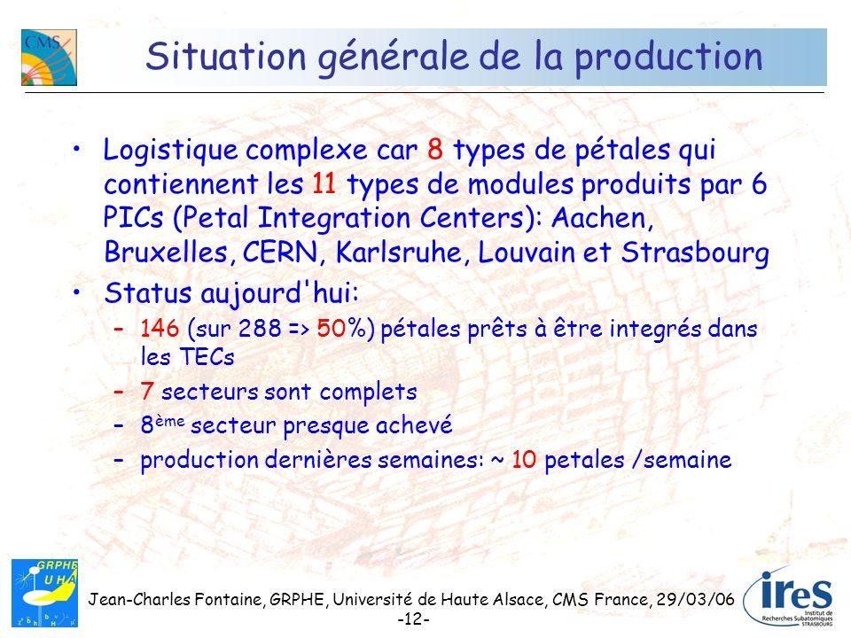 Jean-Charles Fontaine, GRPHE, Université de Haute Alsace, CMS France, 29/03/06 -12- Situation générale de la production Logistique complexe car 8 type