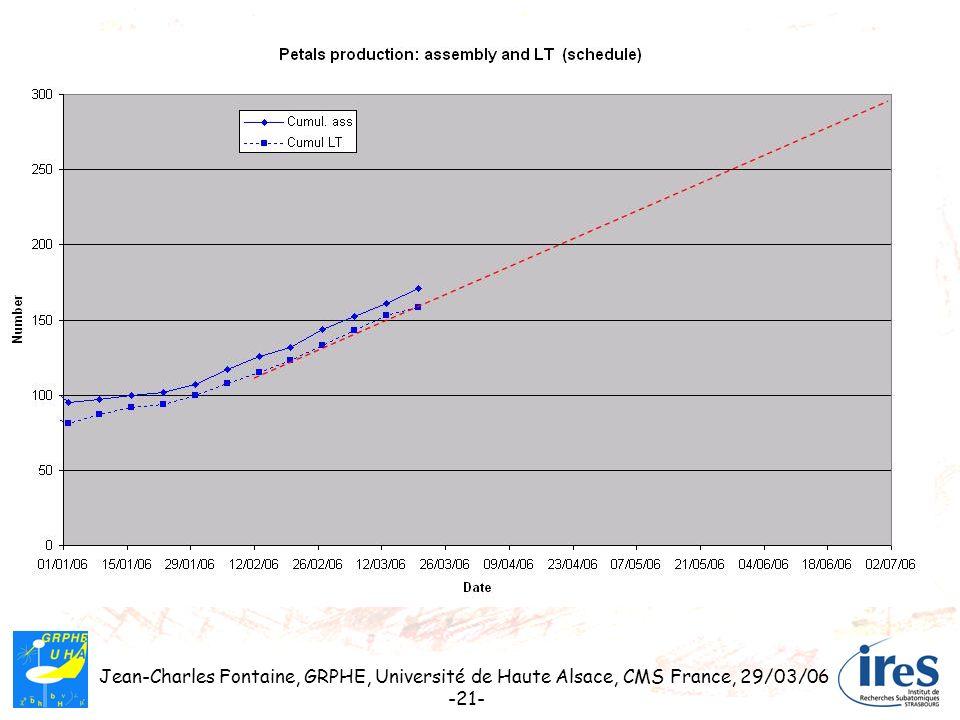 Jean-Charles Fontaine, GRPHE, Université de Haute Alsace, CMS France, 29/03/06 -21-