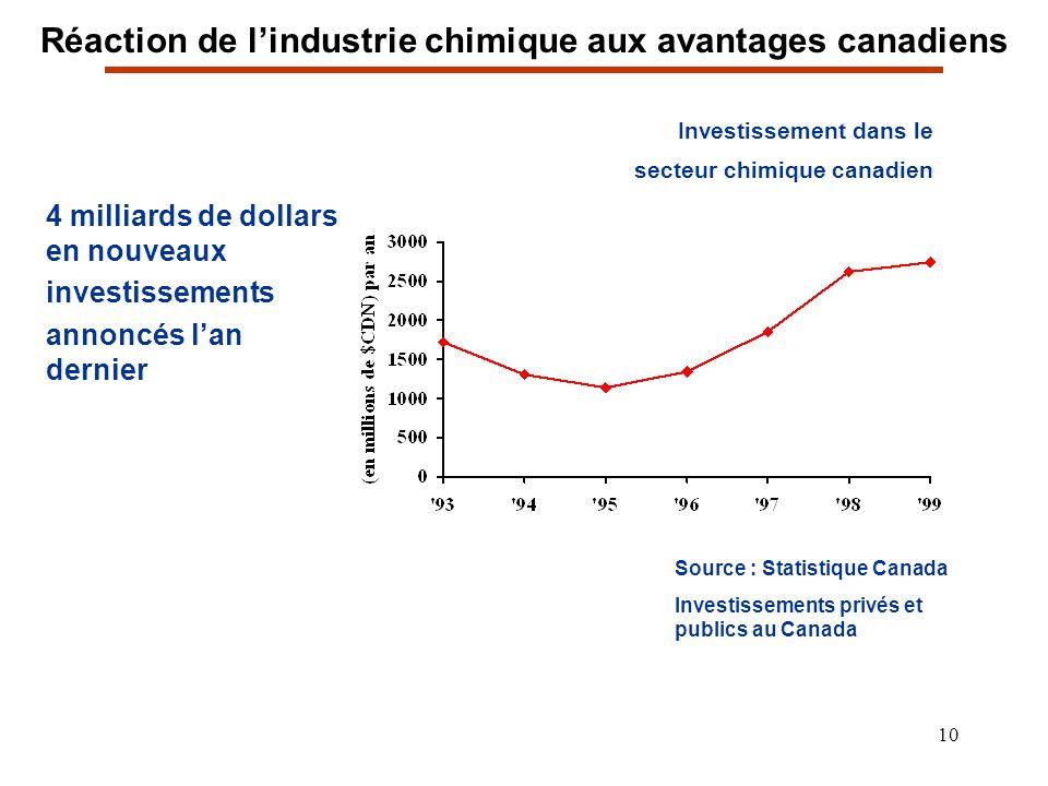 10 4 milliards de dollars en nouveaux investissements annoncés lan dernier Investissement dans le secteur chimique canadien Source : Statistique Canada Investissements privés et publics au Canada Réaction de lindustrie chimique aux avantages canadiens