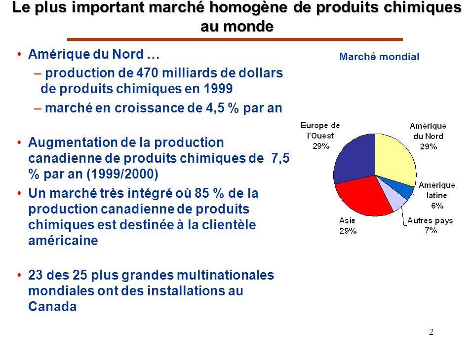 2 Le plus important marché homogène de produits chimiques au monde Amérique du Nord … – production de 470 milliards de dollars de produits chimiques en 1999 – marché en croissance de 4,5 % par an Augmentation de la production canadienne de produits chimiques de 7,5 % par an (1999/2000) Un marché très intégré où 85 % de la production canadienne de produits chimiques est destinée à la clientèle américaine 23 des 25 plus grandes multinationales mondiales ont des installations au Canada Marché mondial