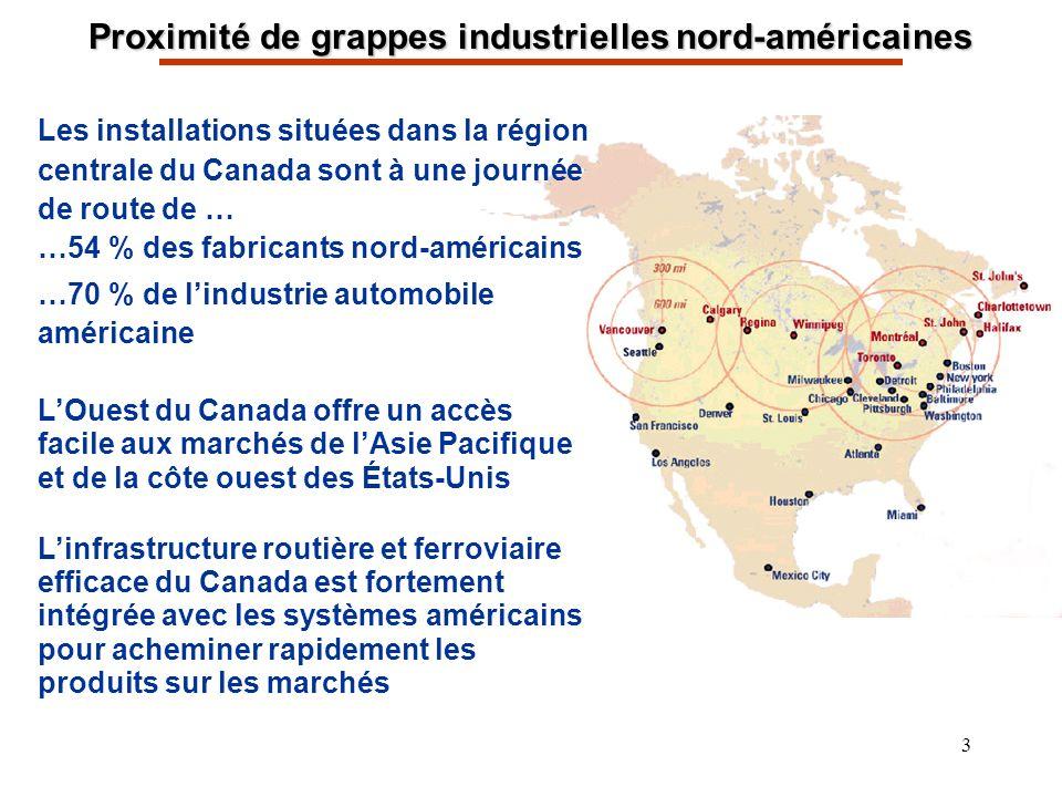 3 Proximité de grappes industrielles nord-américaines Les installations situées dans la région centrale du Canada sont à une journée de route de … …54 % des fabricants nord-américains …70 % de lindustrie automobile américaine LOuest du Canada offre un accès facile aux marchés de lAsie Pacifique et de la côte ouest des États-Unis Linfrastructure routière et ferroviaire efficace du Canada est fortement intégrée avec les systèmes américains pour acheminer rapidement les produits sur les marchés