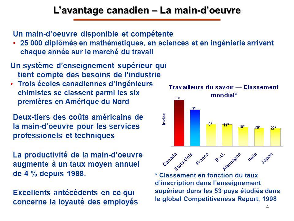 5 Lavantage canadien – Les coûts de la charge dalimentation Les coûts du gaz sont plus faibles au Canada.