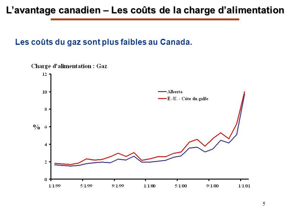 6 Lavantage canadien – Énergie Disponibilité garantie à long terme délectricité à faible coût Approvisionnement stable en gaz naturel et à faible coût Engagement à améliorer la capacité concurrentielle grâce à une déréglementation agressive Des approvisionnements abondants de gaz naturel, de pétrole, de charbon et dénergie hydro-électrique +200 Coûts annuels délectricité 1998 Comparaison entre les pays du G-7, Index : É.-U.