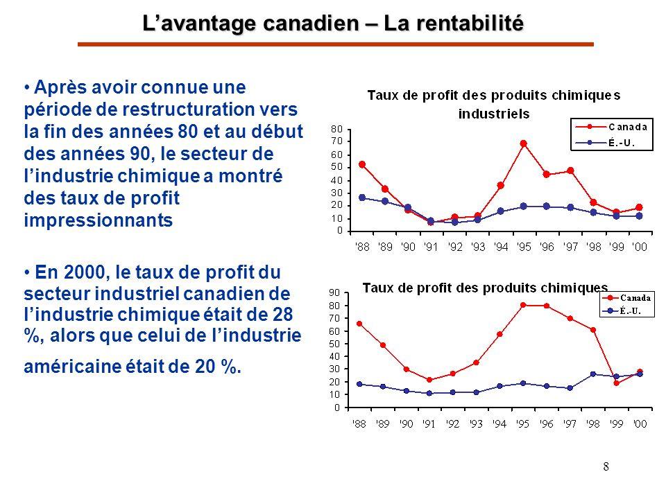 8 Lavantage canadien – La rentabilité Après avoir connue une période de restructuration vers la fin des années 80 et au début des années 90, le secteur de lindustrie chimique a montré des taux de profit impressionnants En 2000, le taux de profit du secteur industriel canadien de lindustrie chimique était de 28 %, alors que celui de lindustrie américaine était de 20 %.