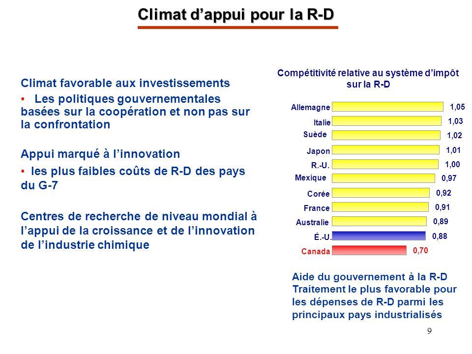 9 Climat dappui pour la R-D Climat favorable aux investissements Les politiques gouvernementales basées sur la coopération et non pas sur la confrontation Appui marqué à linnovation les plus faibles coûts de R-D des pays du G-7 Centres de recherche de niveau mondial à lappui de la croissance et de linnovation de lindustrie chimique Aide du gouvernement à la R-D Traitement le plus favorable pour les dépenses de R-D parmi les principaux pays industrialisés Compétitivité relative au système dimpôt sur la R-D Canada 0,70 Corée É.-U.