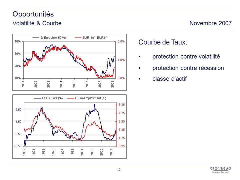GF I NVEST AG F INANCIAL S OLUTIONS 12 Opportunités Volatilité & CourbeNovembre 2007 Courbe de Taux: protection contre volatilité protection contre ré