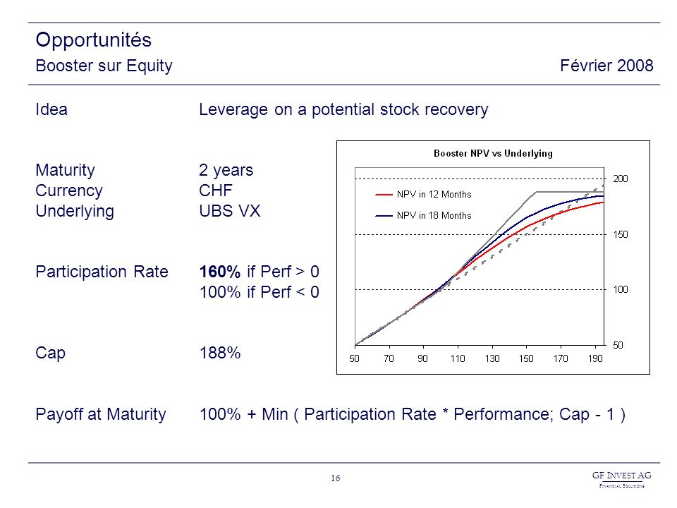 GF I NVEST AG F INANCIAL S OLUTIONS 16 Opportunités Booster sur EquityFévrier 2008 Idea Maturity Currency Underlying Participation Rate Cap Payoff at Maturity Leverage on a potential stock recovery 2 years CHF UBS VX 160% if Perf > 0 100% if Perf < 0 188% 100% + Min ( Participation Rate * Performance; Cap - 1 )