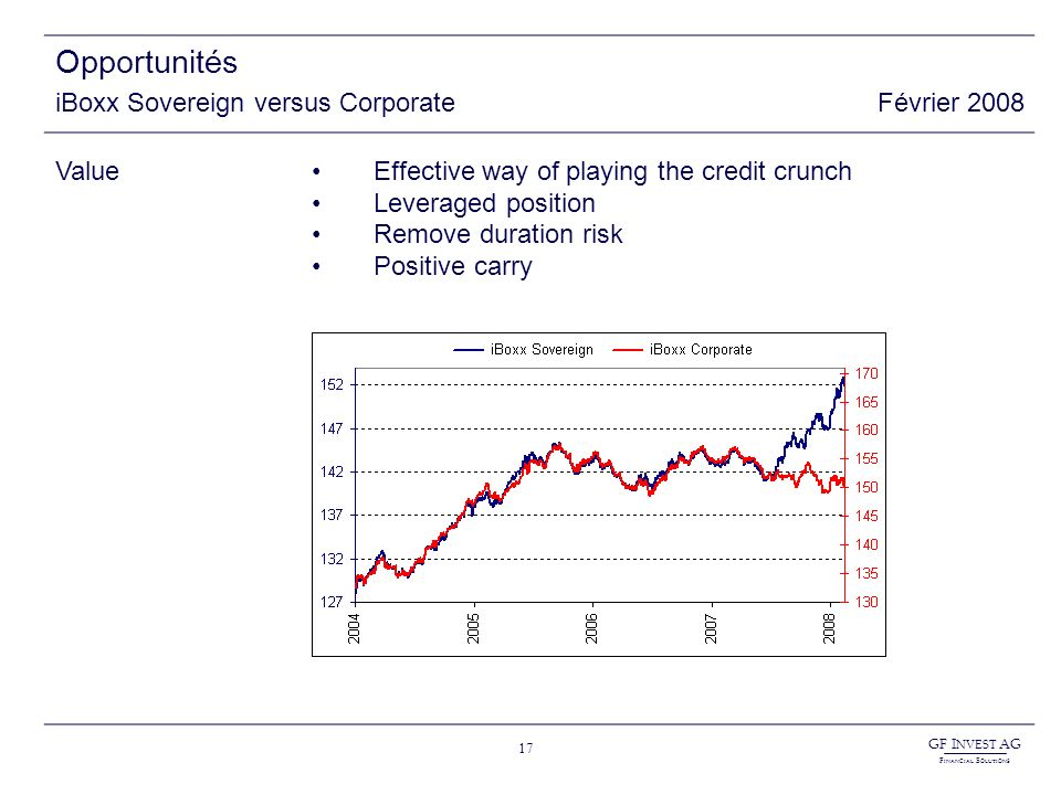 GF I NVEST AG F INANCIAL S OLUTIONS 17 Opportunités iBoxx Sovereign versus CorporateFévrier 2008 ValueEffective way of playing the credit crunch Leveraged position Remove duration risk Positive carry