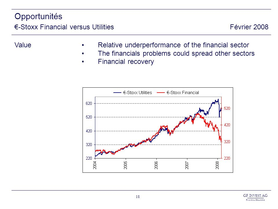 GF I NVEST AG F INANCIAL S OLUTIONS 18 Opportunités -Stoxx Financial versus UtilitiesFévrier 2008 ValueRelative underperformance of the financial sector The financials problems could spread other sectors Financial recovery