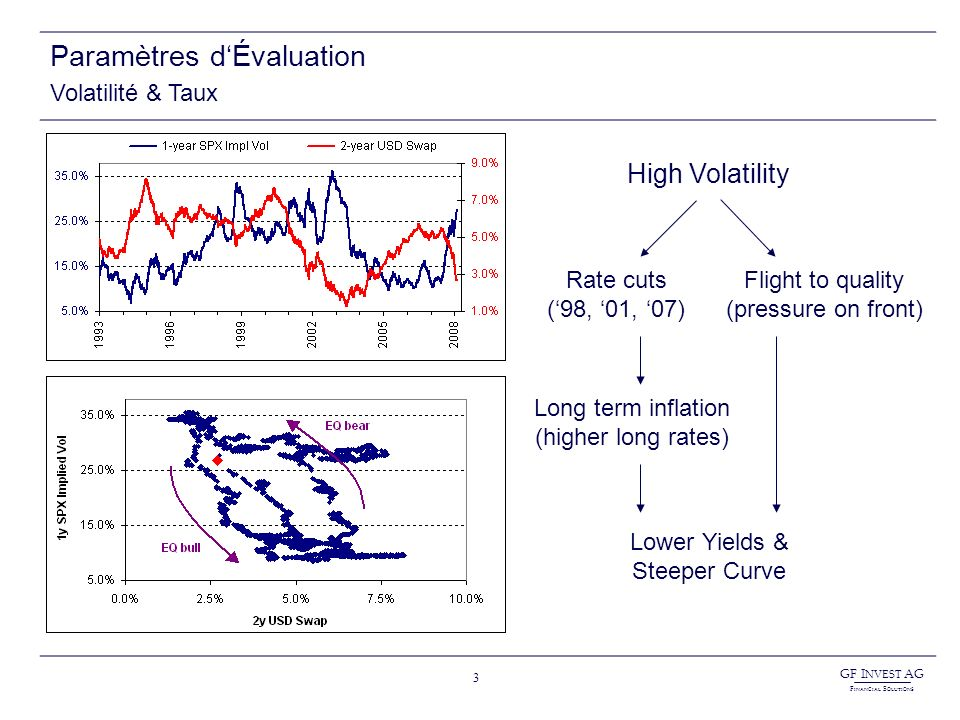 GF I NVEST AG F INANCIAL S OLUTIONS 3 Paramètres dÉvaluation Volatilité & Taux High Volatility Rate cuts (98, 01, 07) Flight to quality (pressure on front) Long term inflation (higher long rates) Lower Yields & Steeper Curve
