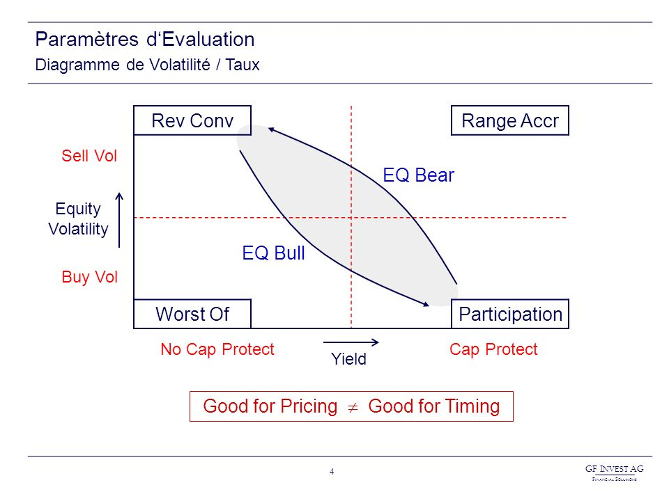 GF I NVEST AG F INANCIAL S OLUTIONS 4 Paramètres dEvaluation Diagramme de Volatilité / Taux Rev ConvRange Accr Worst OfParticipation Yield No Cap ProtectCap Protect Equity Volatility Buy Vol Sell Vol Good for Pricing Good for Timing EQ Bull EQ Bear