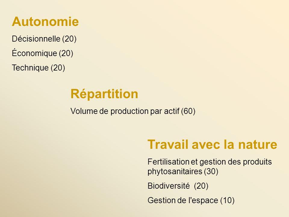 Autonomie Décisionnelle (20) Économique (20) Technique (20) Répartition Volume de production par actif (60) Travail avec la nature Fertilisation et gestion des produits phytosanitaires (30) Biodiversité (20) Gestion de l espace (10)