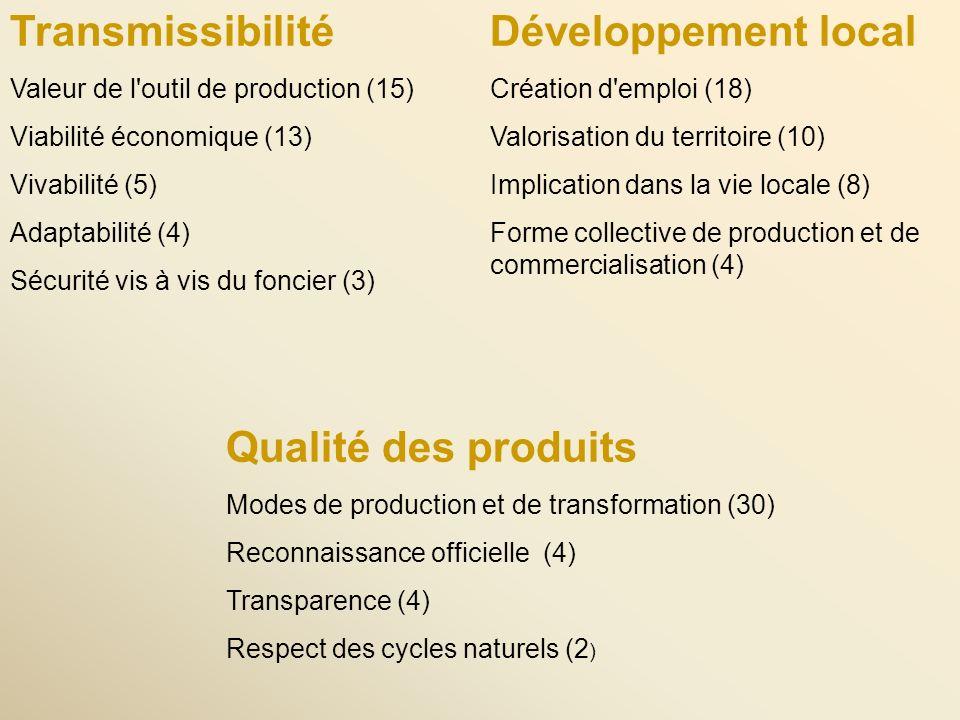 Transmissibilité Valeur de l outil de production (15) Viabilité économique (13) Vivabilité (5) Adaptabilité (4) Sécurité vis à vis du foncier (3) Qualité des produits Modes de production et de transformation (30) Reconnaissance officielle (4) Transparence (4) Respect des cycles naturels (2 ) Développement local Création d emploi (18) Valorisation du territoire (10) Implication dans la vie locale (8) Forme collective de production et de commercialisation (4)