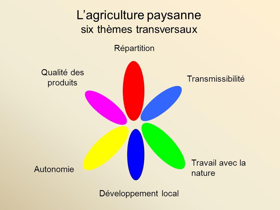 Lagriculture paysanne six thèmes transversaux Répartition Transmissibilité Autonomie Qualité des produits Travail avec la nature Développement local