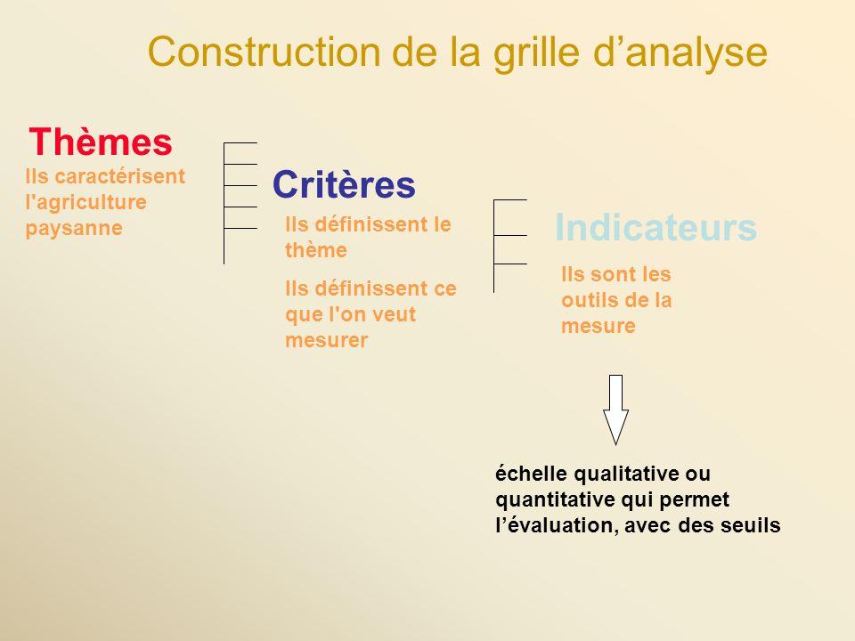 Thèmes Critères Indicateurs Ils définissent le thème Ils définissent ce que l on veut mesurer Ils sont les outils de la mesure échelle qualitative ou quantitative qui permet lévaluation, avec des seuils Ils caractérisent l agriculture paysanne Construction de la grille danalyse