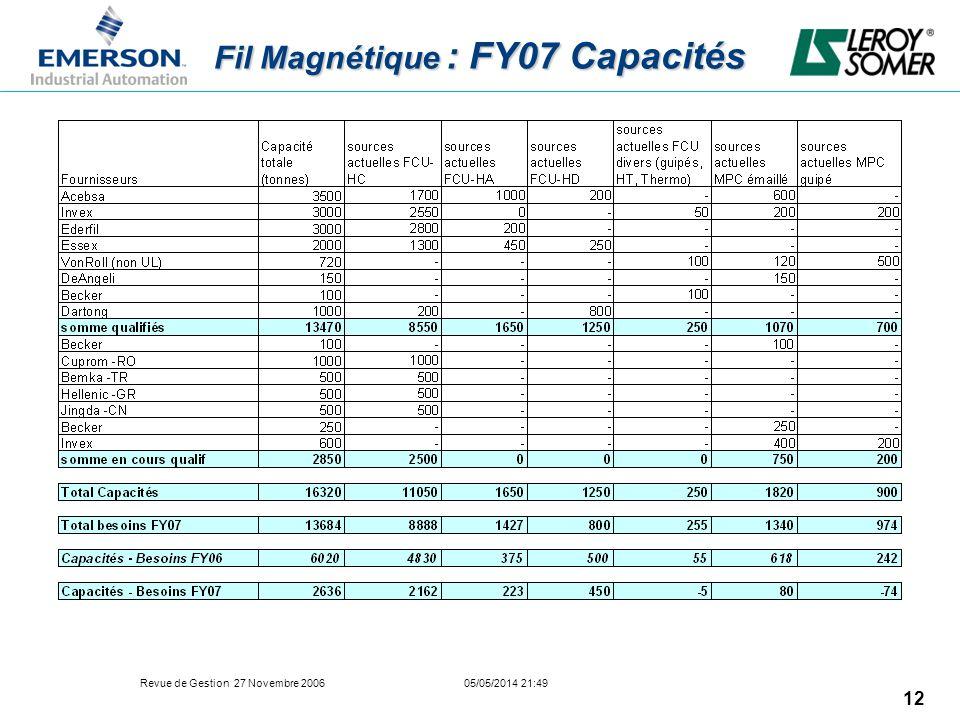 Revue de Gestion 27 Novembre 2006 05/05/2014 21:49 12 Fil Magnétique : FY07 Capacités