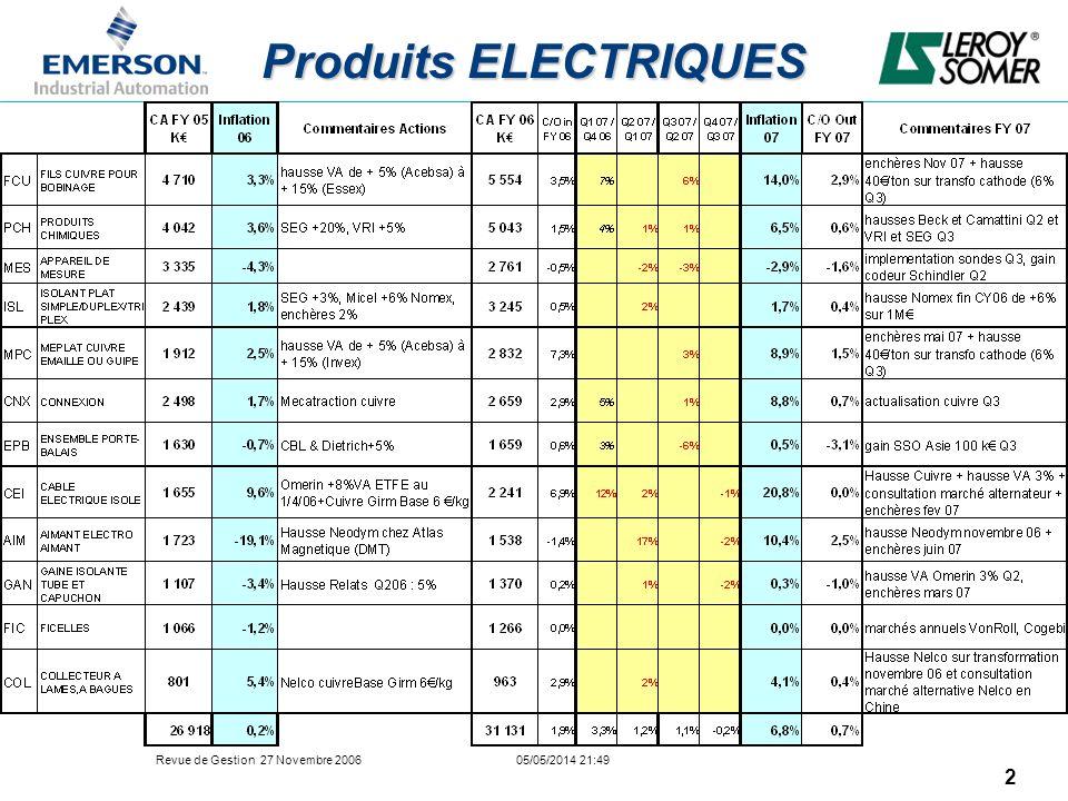 Revue de Gestion 27 Novembre 2006 05/05/2014 21:49 13 Fil Magnétique FY07 Programme de fil magnétique : –LS Europe : Q1-FY07 Introduction des nouveaux fournisseurs européens dans la Base LS pour les usines Olomouc & IMI (5600 Tonnes/année) : –Cuprom (RO) –Bemka (TU) –Hellenic Cables (GR) RA en novembre avec tous les fournisseurs pré-qualifiés et actuels, pour maintenir laugmentation des coûts de transformation appliqués par la base fournisseur en Q4/06 et sécuriser les capacités.