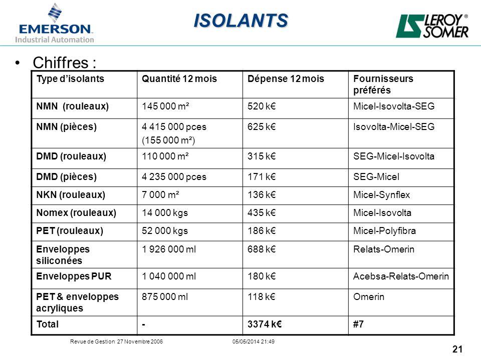 Revue de Gestion 27 Novembre 2006 05/05/2014 21:49 21ISOLANTS Chiffres : Type disolantsQuantité 12 moisDépense 12 moisFournisseurs préférés NMN (roule