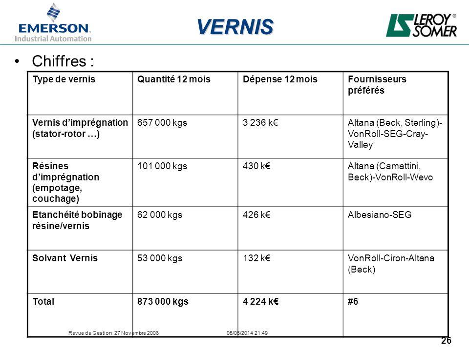 Revue de Gestion 27 Novembre 2006 05/05/2014 21:49 26 VERNIS Chiffres : Type de vernisQuantité 12 moisDépense 12 moisFournisseurs préférés Vernis dimp