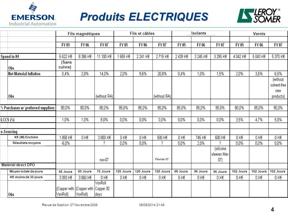 Revue de Gestion 27 Novembre 2006 05/05/2014 21:49 4 Produits ELECTRIQUES Vernis Isolants Fils et câbles Fils magnétiques (Sans cuivre) Résultats moye