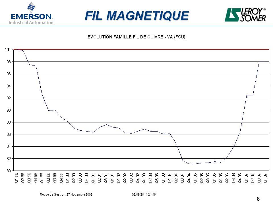 Revue de Gestion 27 Novembre 2006 05/05/2014 21:49 29 Electrical Commodities, FY07 Auction Plan