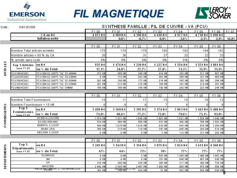 Revue de Gestion 27 Novembre 2006 05/05/2014 21:49 10 Fil Magnétique Chiffres : –LS Europe : 11400 tonnes/an de fil rond en cuivre émaillé (gamme de diamètres 0.19 mm à 4.00 mm) + 2300 tonnes/an de méplat en cuivre émaillé : Fournisseurs préférés : –Essex-Nexans (FR-UK-AL) –Acebsa (SP) –Ederfil (SP) –Invex (IT) –De Angeli (IT) –LS Fuzhou (CY 2007) : 1200 tonnes/an de fil rond en cuivre émaillé (gamme des diamètres 0.63 mm à 4.00 mm) + 250 tonnes/an de fil méplat en cuivre émaillé Fournisseurs préférés : –Dartong (CN) –Huangyu (CN) –LS Reynosa (CY2007) : 900 tonnes/an de fil rond en cuivre émaillé (gamme des diamètres 0.63 mm à 4.00 mm) + 100 tonnes/an de fil méplat en cuivre émaillé Fournisseurs potentiels : –Superior Essex (US) –Rea (US) –Magnekon (Mexico) –PPE Invex (Brasil)