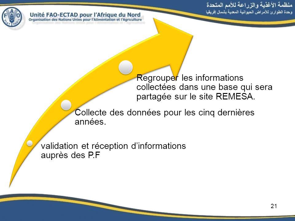 validation et réception dinformations auprès des P.F Collecte des données pour les cinq dernières années. Regrouper les informations collectées dans u