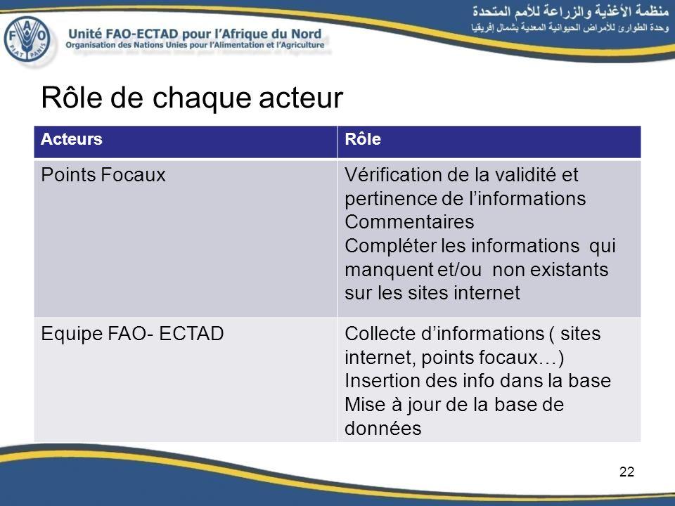 Rôle de chaque acteur ActeursRôle Points FocauxVérification de la validité et pertinence de linformations Commentaires Compléter les informations qui
