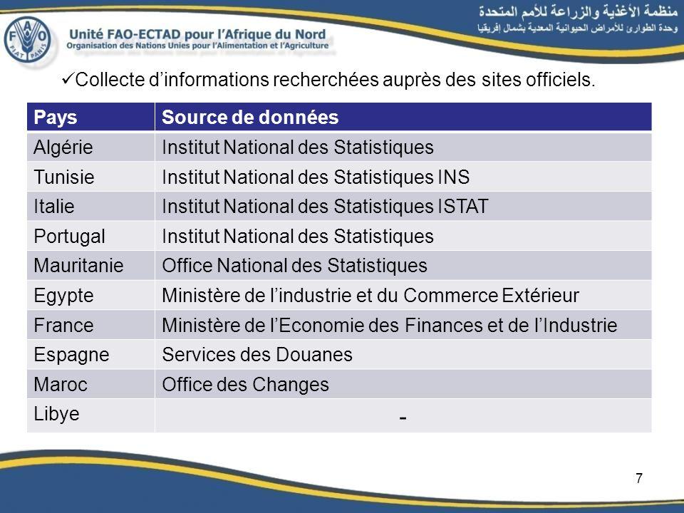 PaysSource de données AlgérieInstitut National des Statistiques TunisieInstitut National des Statistiques INS ItalieInstitut National des Statistiques