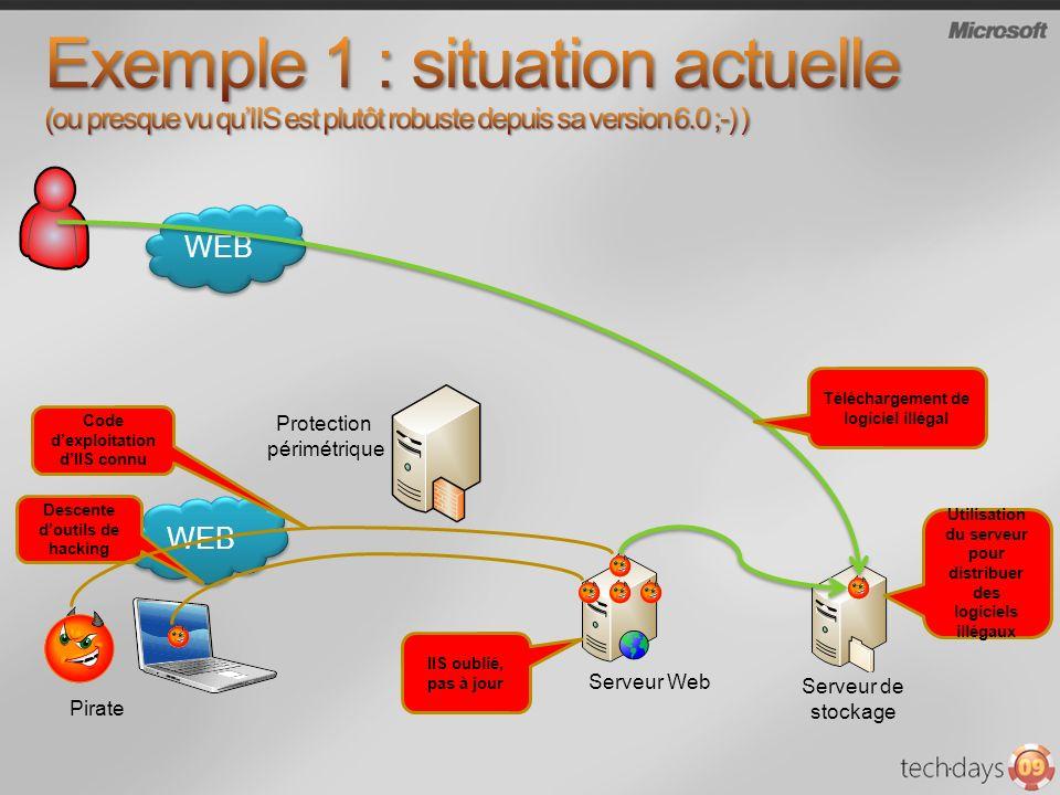 Protection périmétrique WEB Pirate WEB Serveur Web Serveur de stockage IIS oublié, pas à jour Descente doutils de hacking Code dexploitation dIIS conn