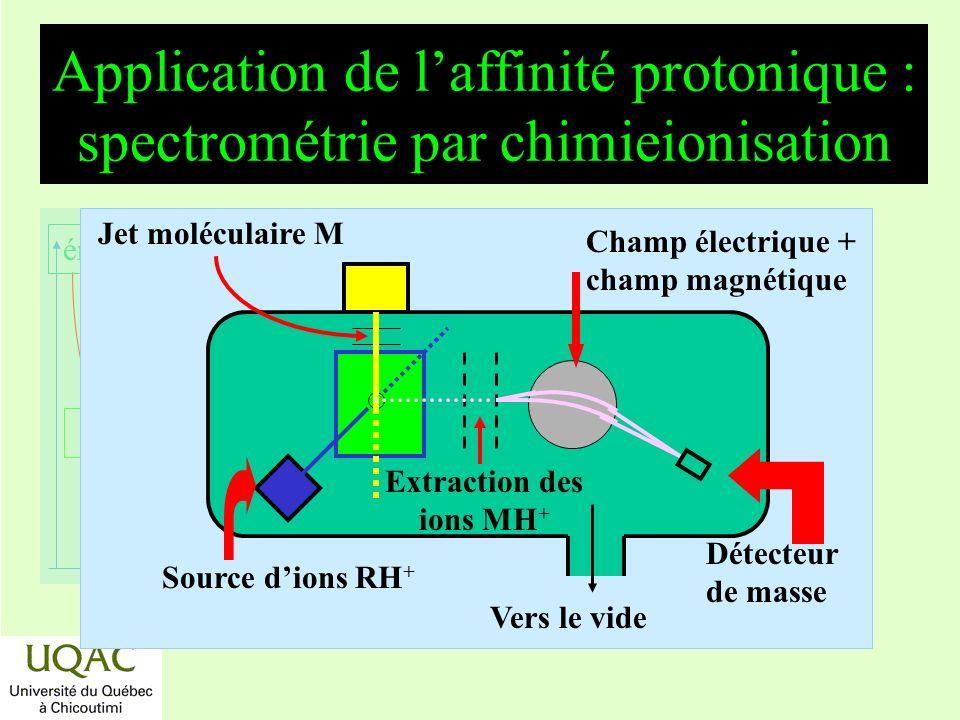 réactifs produits énergie temps Application de laffinité protonique : spectrométrie par chimieionisation Vers le vide Source dions RH + Extraction des