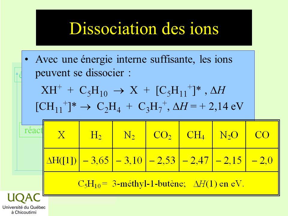 réactifs produits énergie temps Dissociation des ions Avec une énergie interne suffisante, les ions peuvent se dissocier : XH + + C 5 H 10 X + [C 5 H