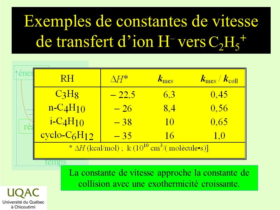 réactifs produits énergie temps Exemples de constantes de vitesse de transfert dion H vers C 2 H 5 + La constante de vitesse approche la constante de