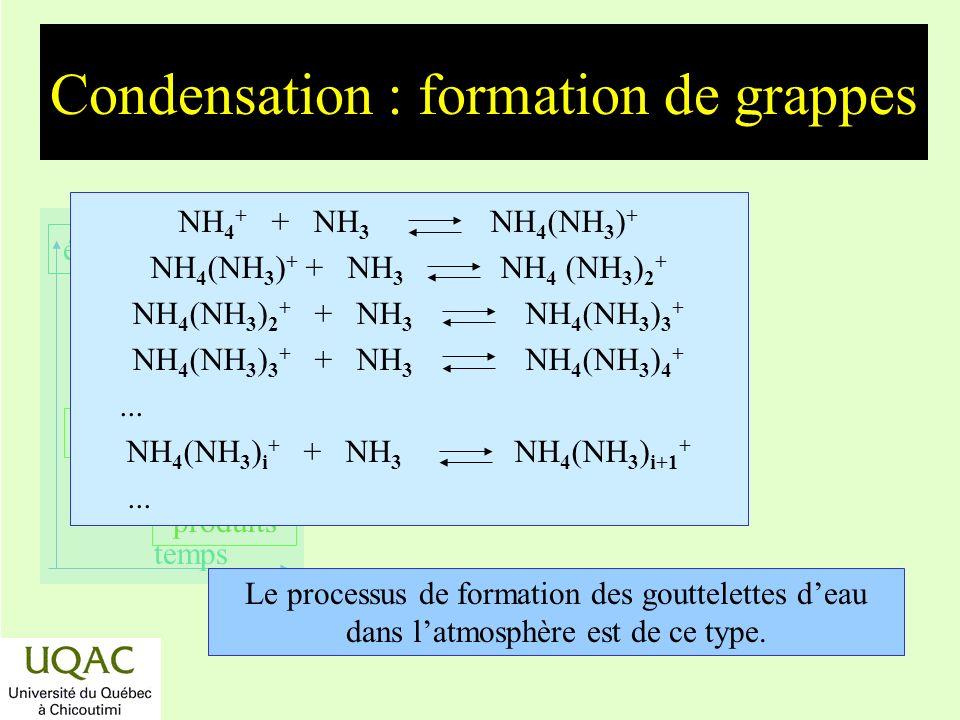 réactifs produits énergie temps Condensation : formation de grappes Le processus de formation des gouttelettes deau dans latmosphère est de ce type. N