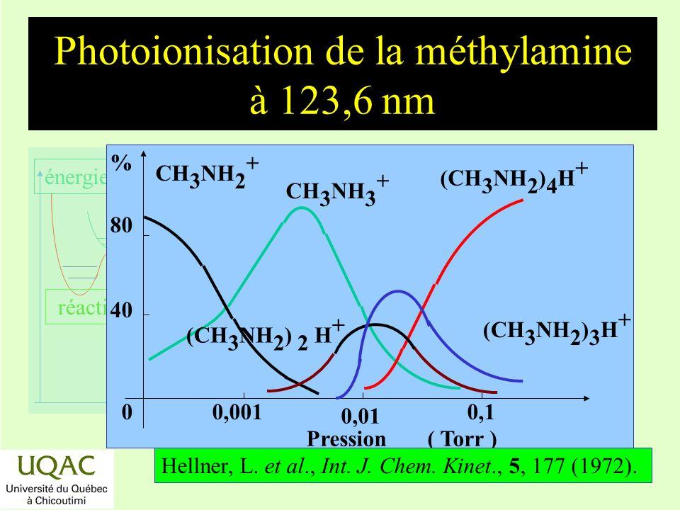 réactifs produits énergie temps Photoionisation de la méthylamine à 123,6 nm 40 80 % CH 3 NH 3 + (CH 3 NH 2 ) 4 H + CH 3 NH 2 + Pression ( Torr ) 00,0