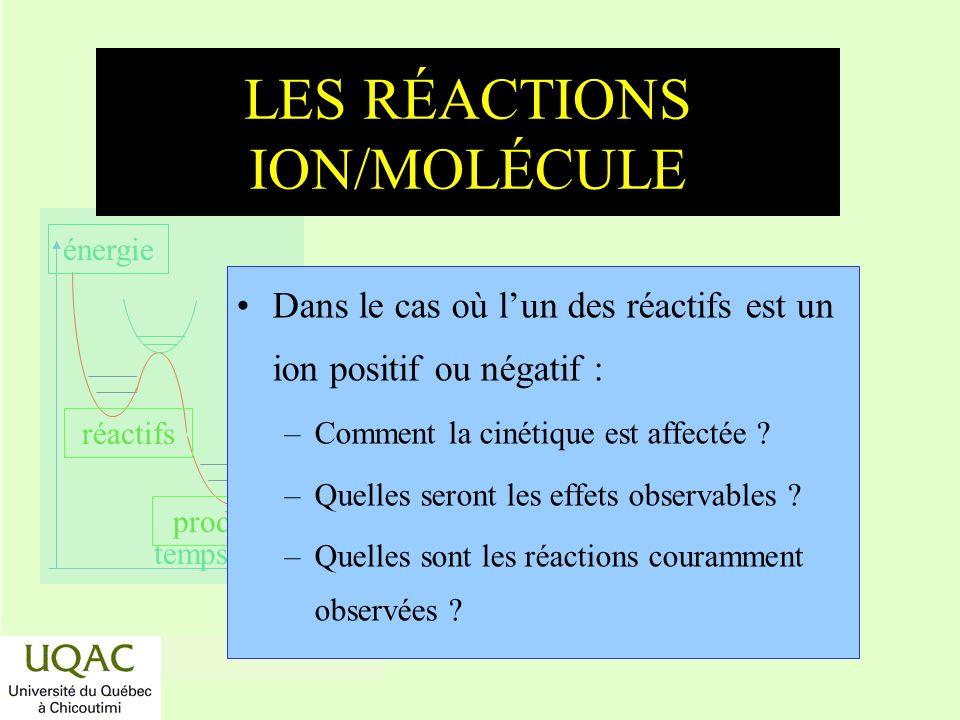 réactifs produits énergie temps LES RÉACTIONS ION/MOLÉCULE Dans le cas où lun des réactifs est un ion positif ou négatif : –Comment la cinétique est a