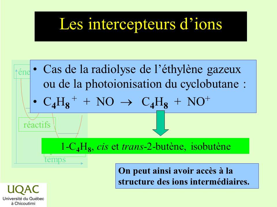 réactifs produits énergie temps Cas de la radiolyse de léthylène gazeux ou de la photoionisation du cyclobutane : C 4 H 8 + + NO C 4 H 8 + NO + 1-C 4