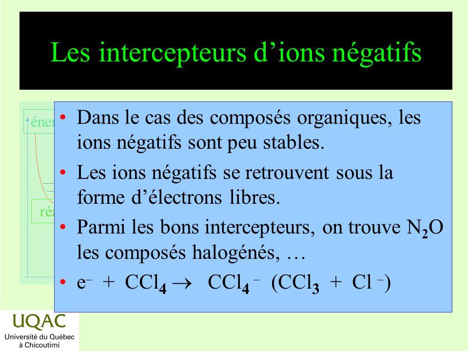réactifs produits énergie temps Les intercepteurs dions négatifs Dans le cas des composés organiques, les ions négatifs sont peu stables. Les ions nég