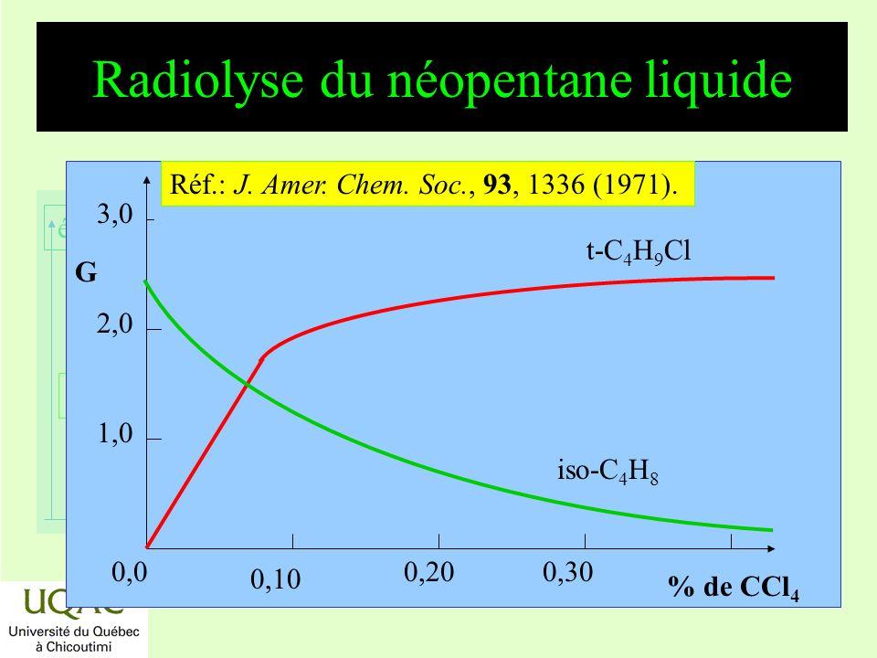 réactifs produits énergie temps Radiolyse du néopentane liquide 0,10 % de CCl 4 0,00,200,30 G 1,0 2,0 3,0 t-C 4 H 9 Cl Réf.: J. Amer. Chem. Soc., 93,