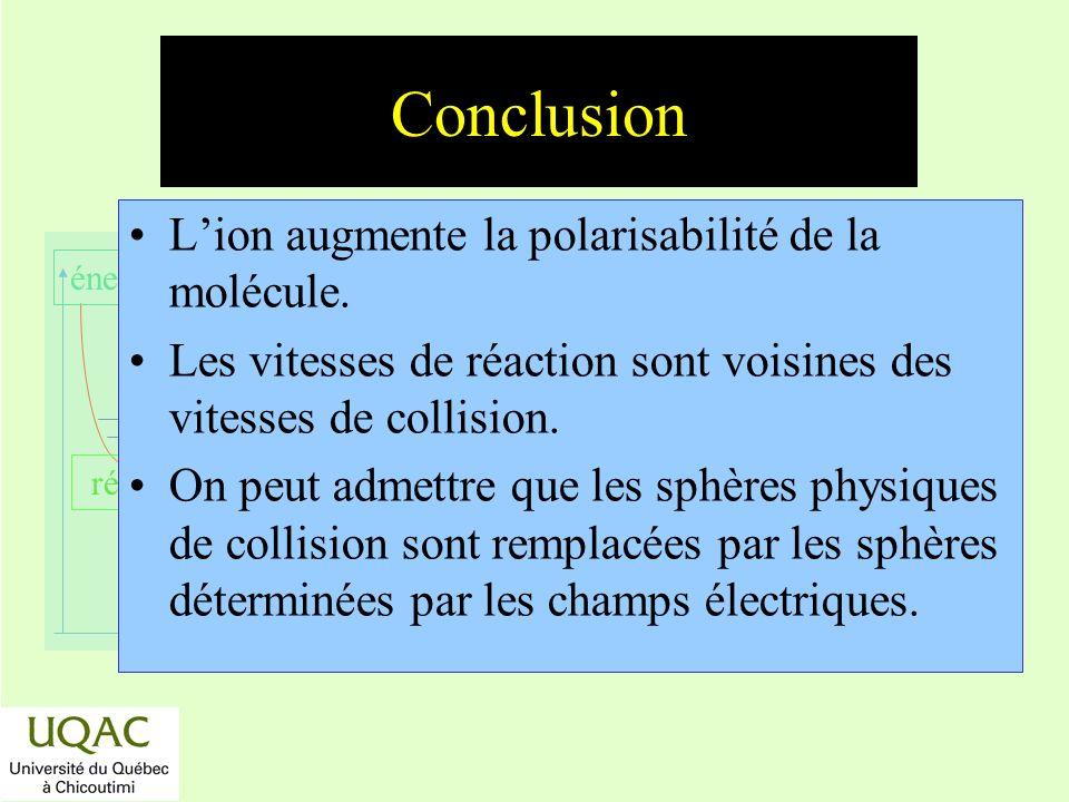 réactifs produits énergie temps Conclusion Lion augmente la polarisabilité de la molécule. Les vitesses de réaction sont voisines des vitesses de coll