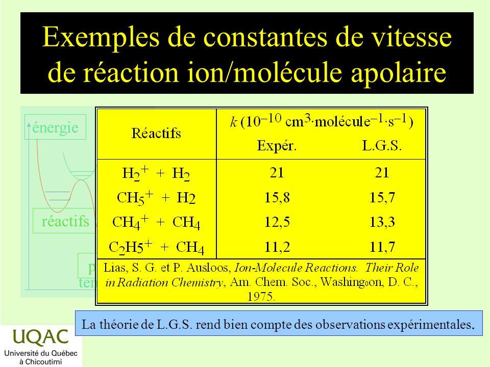 réactifs produits énergie temps La théorie de L.G.S. rend bien compte des observations expérimentales. Exemples de constantes de vitesse de réaction i